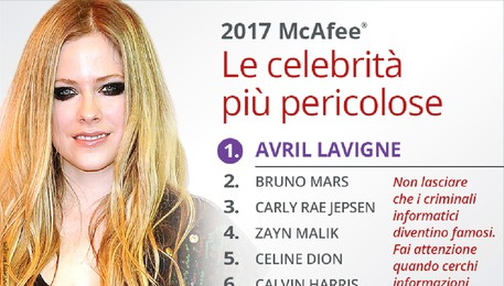 Avril Lavigne al 1 posto nella classifica McAfee Most Dangerous CelebritiesT 2017(ANSA)